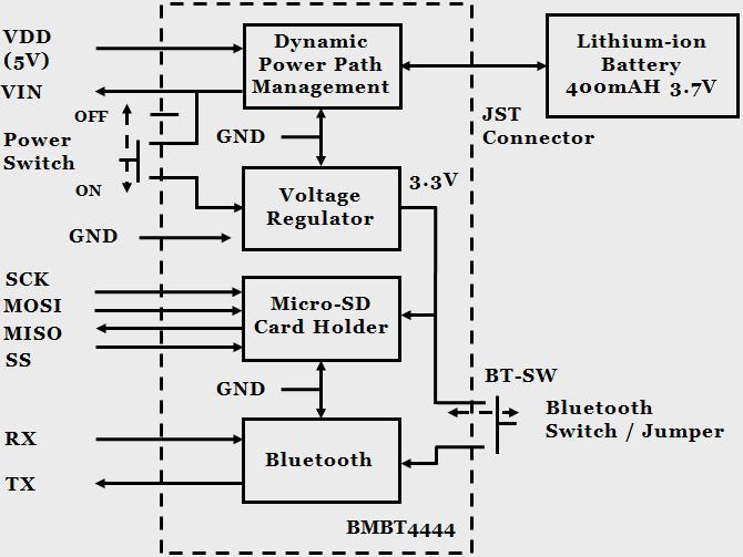 Osmium MIMU4X9C